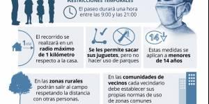 Normas en la salidas controladas para niños y niñas de hasta 14 años